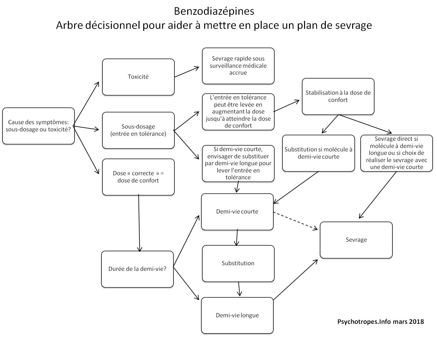 Arbre décisionnel benzodiazépines