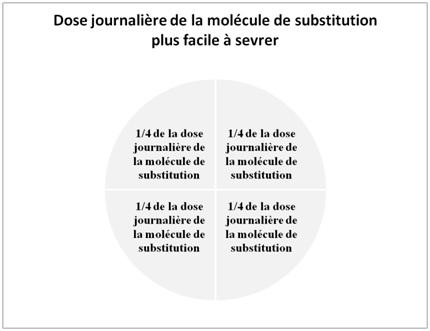 Dose journalière de la molécule de substitution