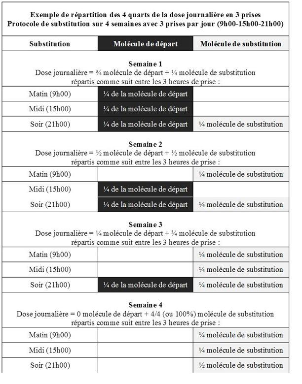 Tableau répartition